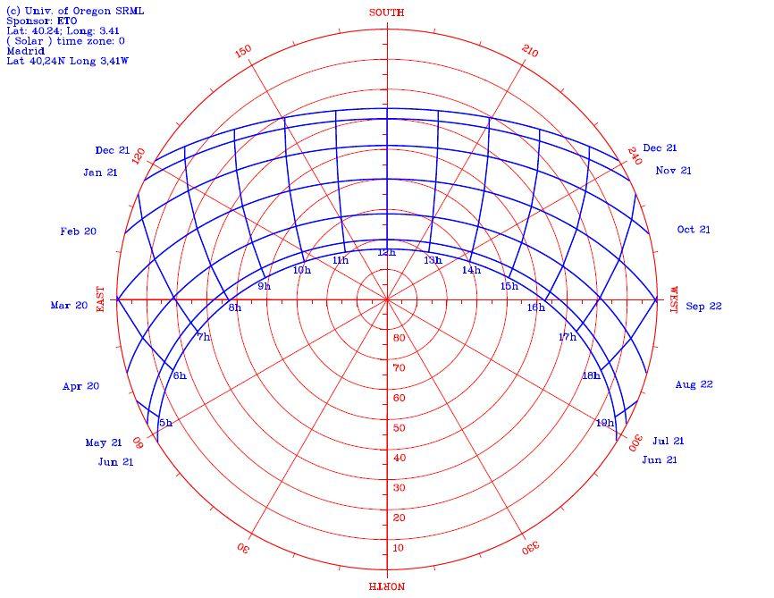 Carta solar estereográfica de Madrid