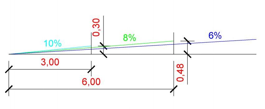 Condiciones de una rampa accesible (2)